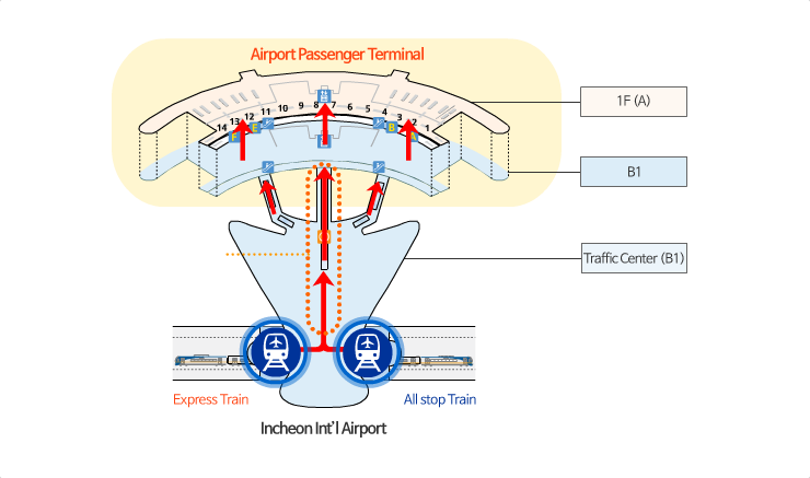 AREX to Passenger Terminal Map