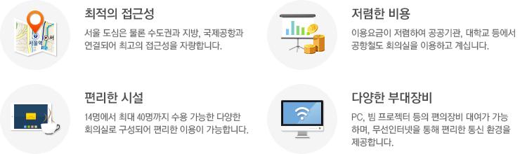 회의실 특징, 최적의 접근성 : 서울 도심은 물론 수도권과 지방, 국제공항과 연결되어 최고의 접근성을 자랑합니다. 저렴한 비용 : 이용요금이 저렴하여 공공기관, 대학교 등에서 공항철도 회의실을 이용하고 계십니다. 편리한 시설 : 14명에서 최대 40명까지 수용 가능한 다양한 회의실로 구성되어 편리한 이용이 가능합니다. 다양한 부대장비 : PC, 빔프로젝트 등의 편의장비 대여가 가능하며, 무선인터넷을 통한 편리한 통신 환경을 제공합니다.