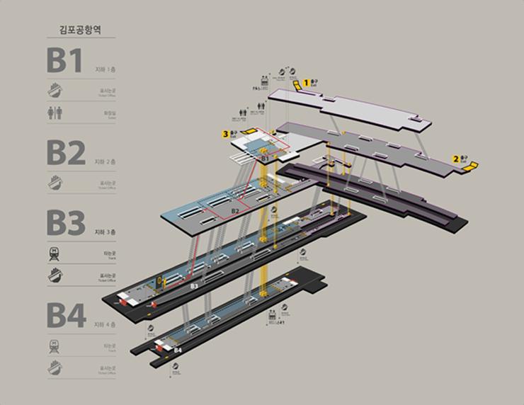 김포공항역 비상대피로 사진입니다. 화재 및 비상시 역직원의 안내에 따라 대피하여 주시기 바랍니다. 최단대피경로는 지하4층, 3층 승강장에서 특별재난계단을 이용하여 지상층으로 올라오시면 됩니다.