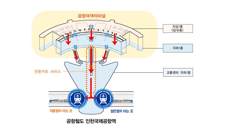 공항여객터미널에서 공항철도로 이동하는 접근로 입니다. 지상2층 입국층에서 엘레베이터 및 에스컬레이터로 지하1층으로 이동 후 전동카트 서비스 등을 이용하여 교통센터 지하1층으로 이동하시면 됩니다.