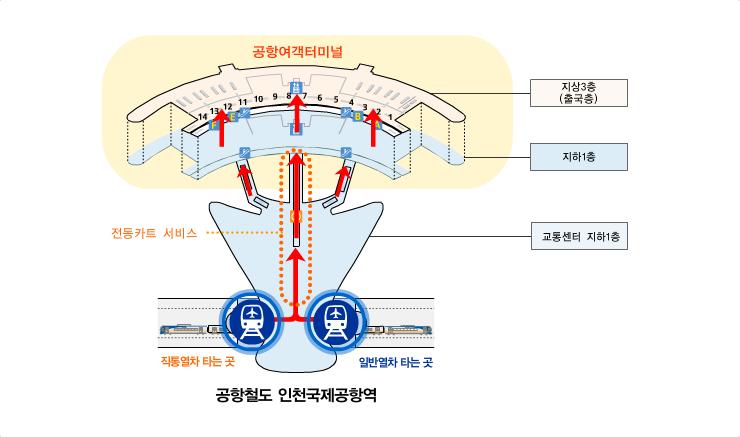 공항철도에서 공항여객터미널로 이동하는 접근로 입니다. 교통센터 지하1층에서 전동카트 서비스 등을 이용하여 공항여객터미널 지하1층으로 이동 후 엘레베이터 및 에스컬레이터를 이용하여 지상1층 입국층으로 이동하시면 됩니다.